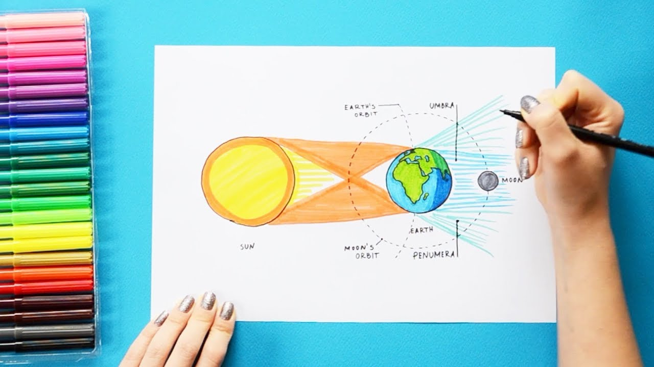 Lunar Eclipse Diagram How To Draw Lunar Eclipse Labeled Science Diagrams