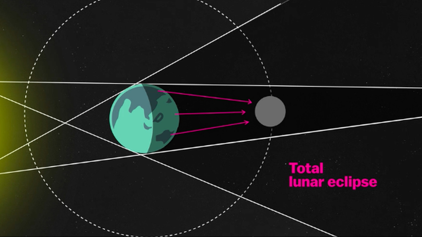 Lunar Eclipse Diagram Lunar Eclipse 2018 How To Watch This Super Blue Moon Turn Red Vox