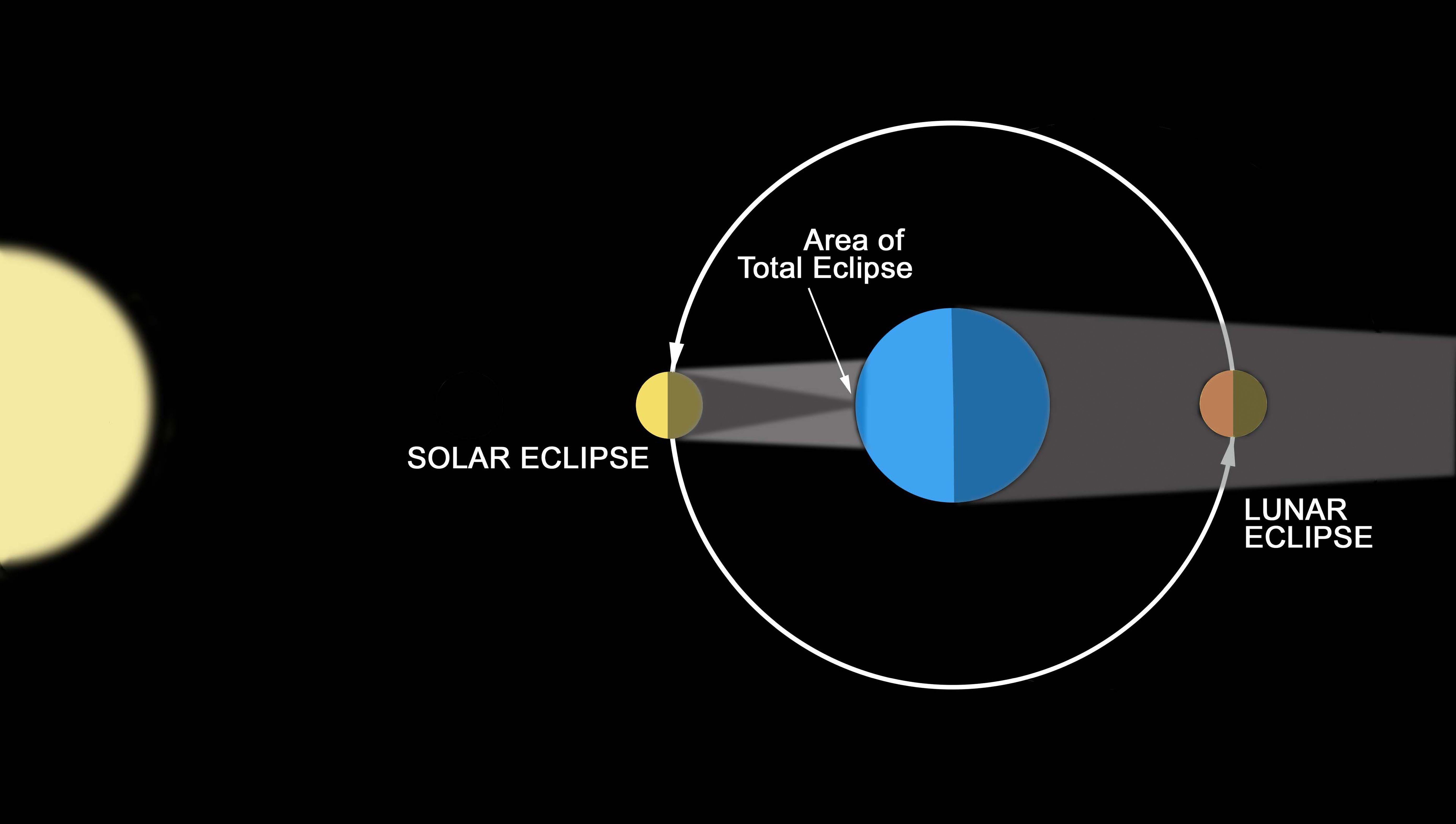 Lunar Eclipse Diagram Lunar Eclipse And The Blood Moon