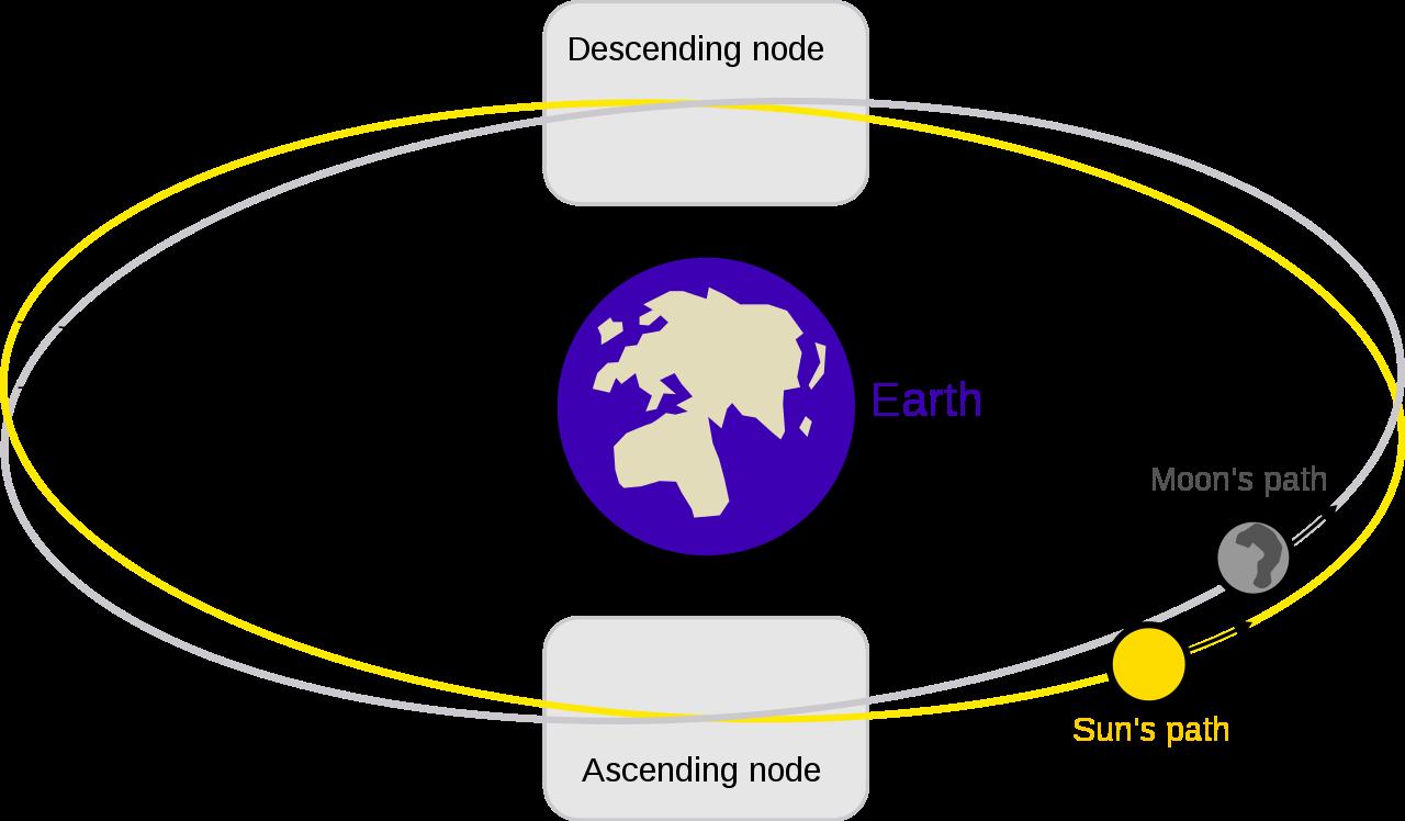 Lunar Eclipse Diagram Lunar Eclipse Diagram Ensvg