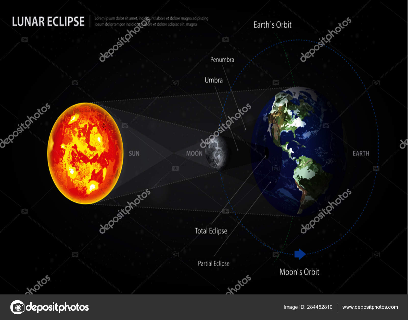 Lunar Eclipse Diagram Lunar Eclipse Diagramlunar Eclipses Sun Earth And Moon Vector