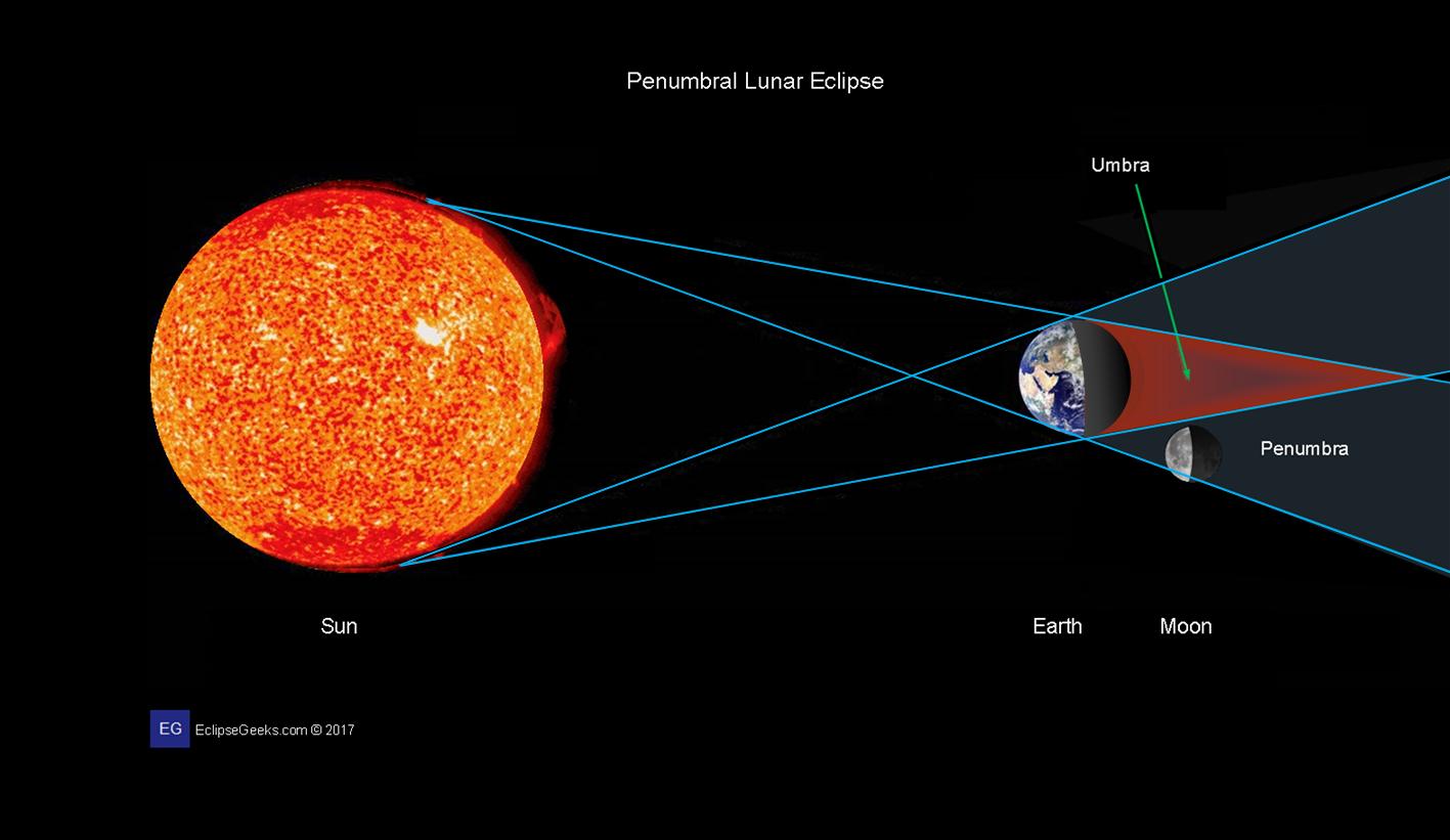 Lunar Eclipse Diagram Lunar Eclipses 2017 Eclipses Of Moon February Eclipse Geeks