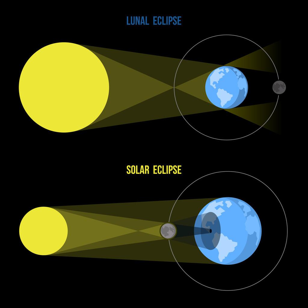 Lunar Eclipse Diagram Lunar Vs Solar Eclipses Diagram Quizlet