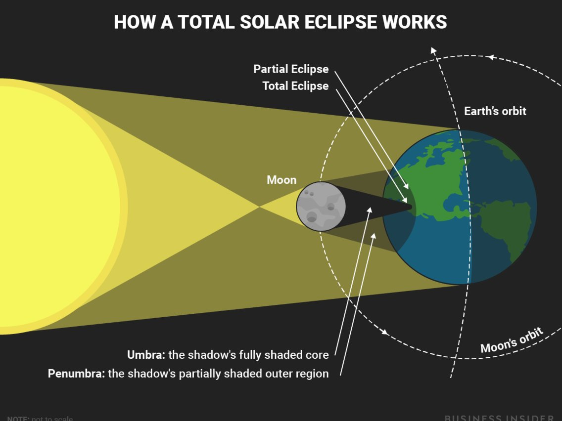 Lunar Eclipse Diagram Solar Eclipse 2017 Diagram Business Insider