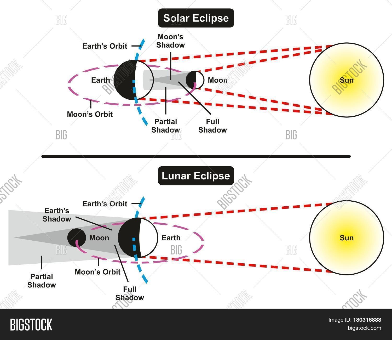 Lunar Eclipse Diagram Solar Lunar Eclipse Image Photo Free Trial Bigstock