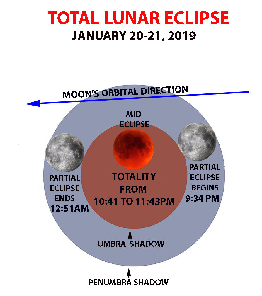 Lunar Eclipse Diagram Starwatch The Total Lunar Eclipse Drought Is Over Lifestyles