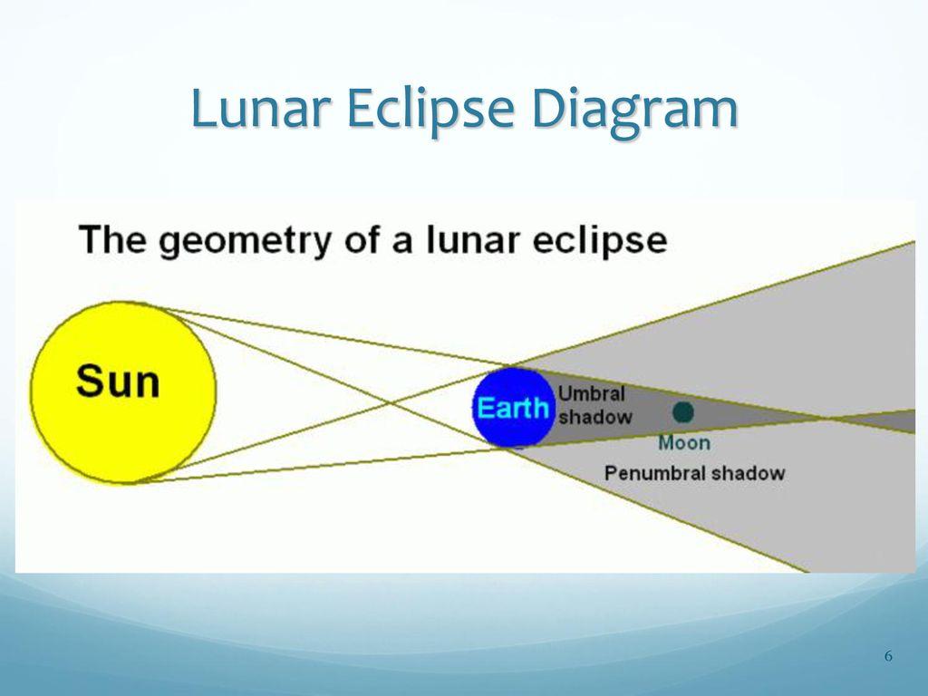 Lunar Eclipse Diagram Swbat Explain The Causes Of Solar And Lunar Eclipses Ppt Download
