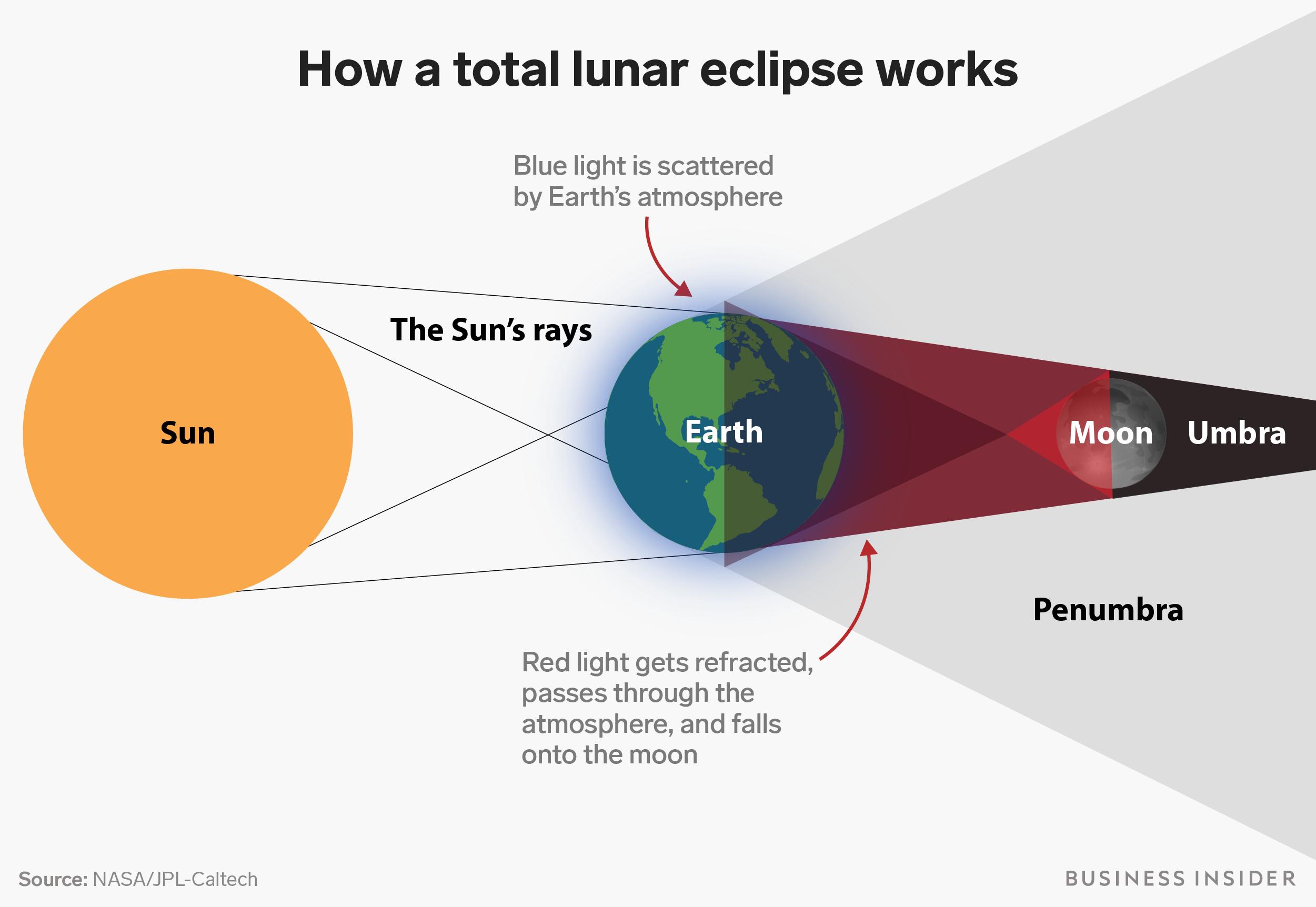 Lunar Eclipse Diagram The Longest Total Lunar Eclipse In A Century Happens This Week