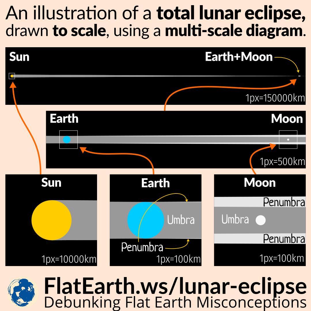 Lunar Eclipse Diagram Total Lunar Eclipse Drawn To Scale Flatearthws