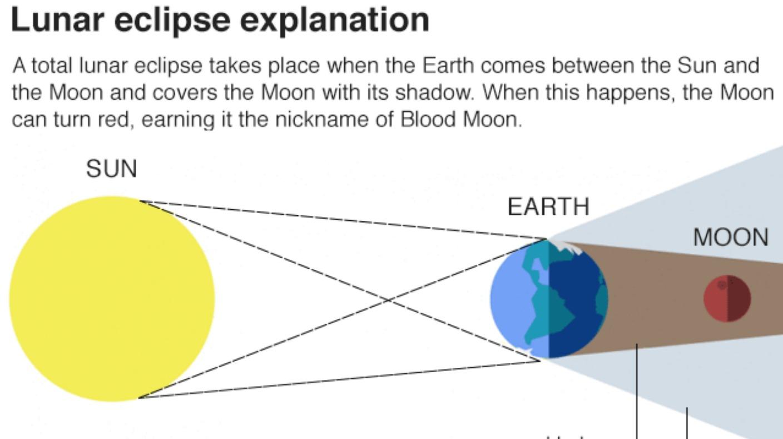 Lunar Eclipse Diagram Total Lunar Eclipse Super Blood Moon Border Itv News
