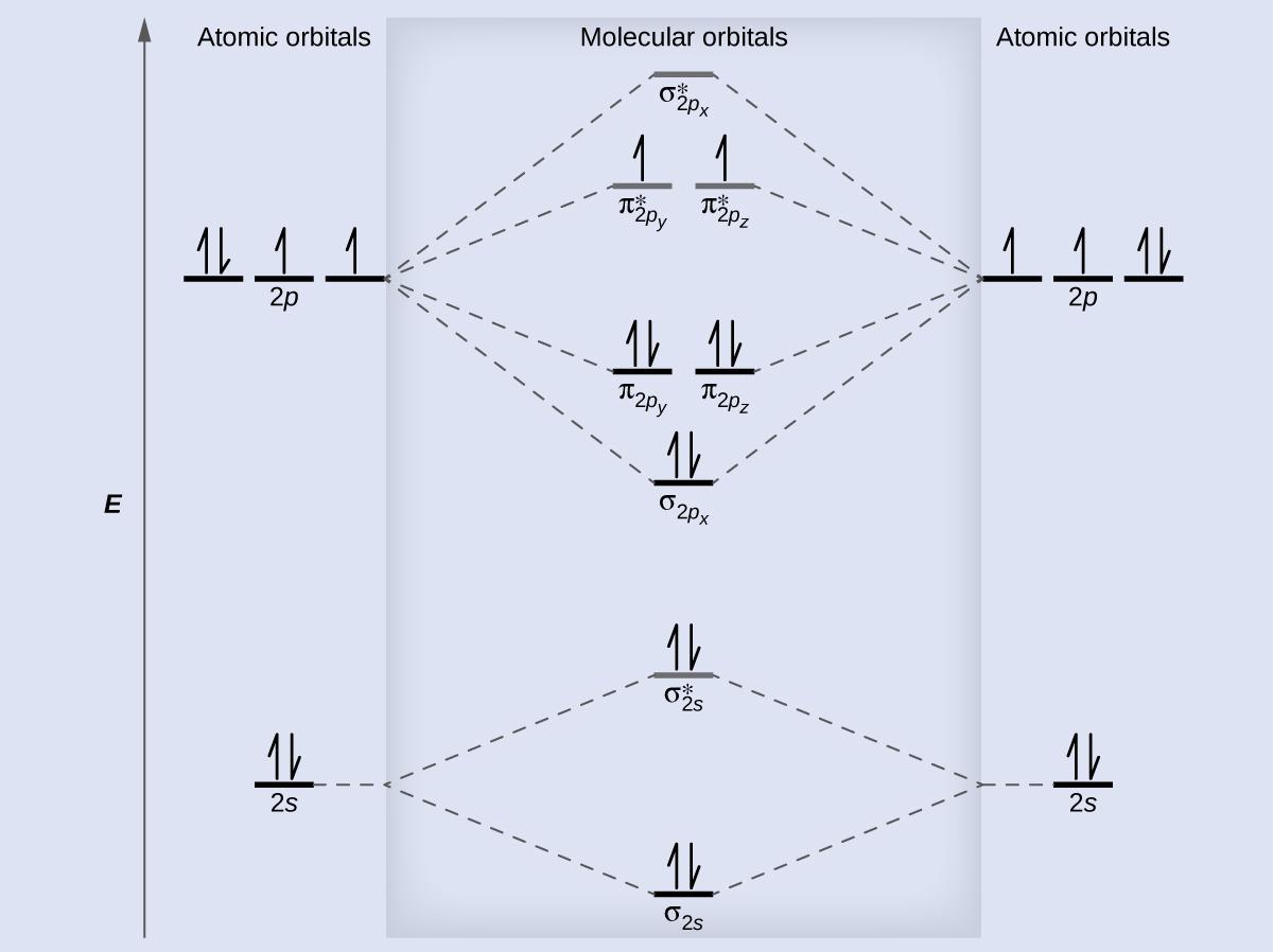 Molecular Orbital Diagram 84 Molecular Orbital Theory Chemistry