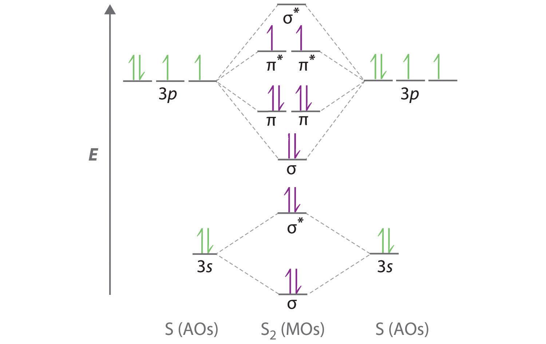 Molecular Orbital Diagram Chemical Forums Molecular Orbital Diagram