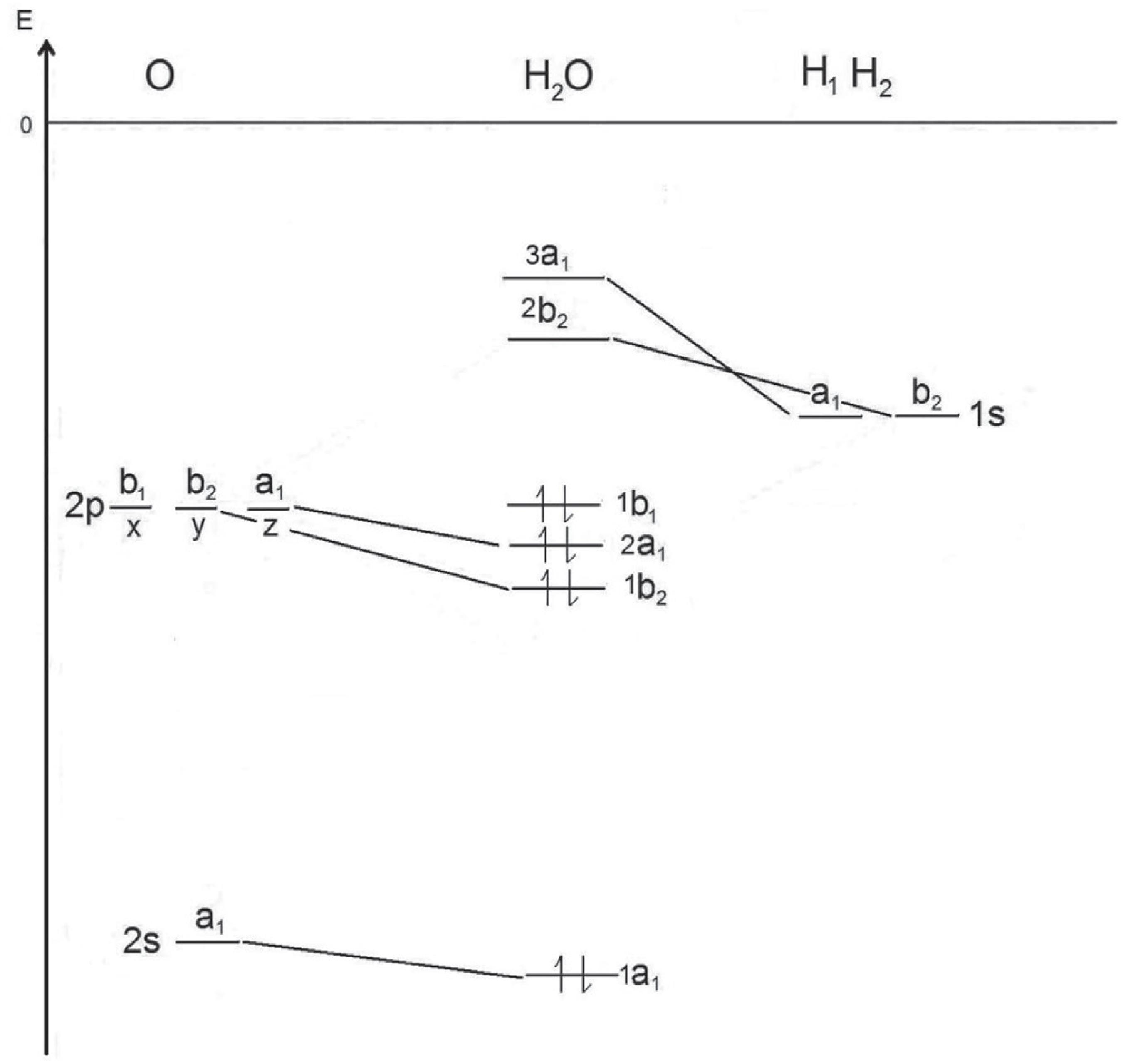 Molecular Orbital Diagram Explaining The Geometry Of Simple Molecules Using Molecular Orbital