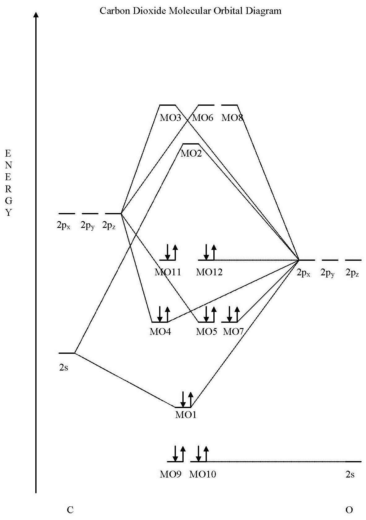 Molecular Orbital Diagram Filemo Diagram Co2 Wikimedia Commons