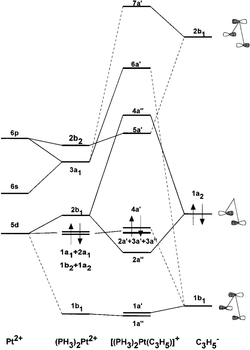 Molecular Orbital Diagram Molecular Orbital Diagram For The Model Allyl Complex 2 Ph 3 2