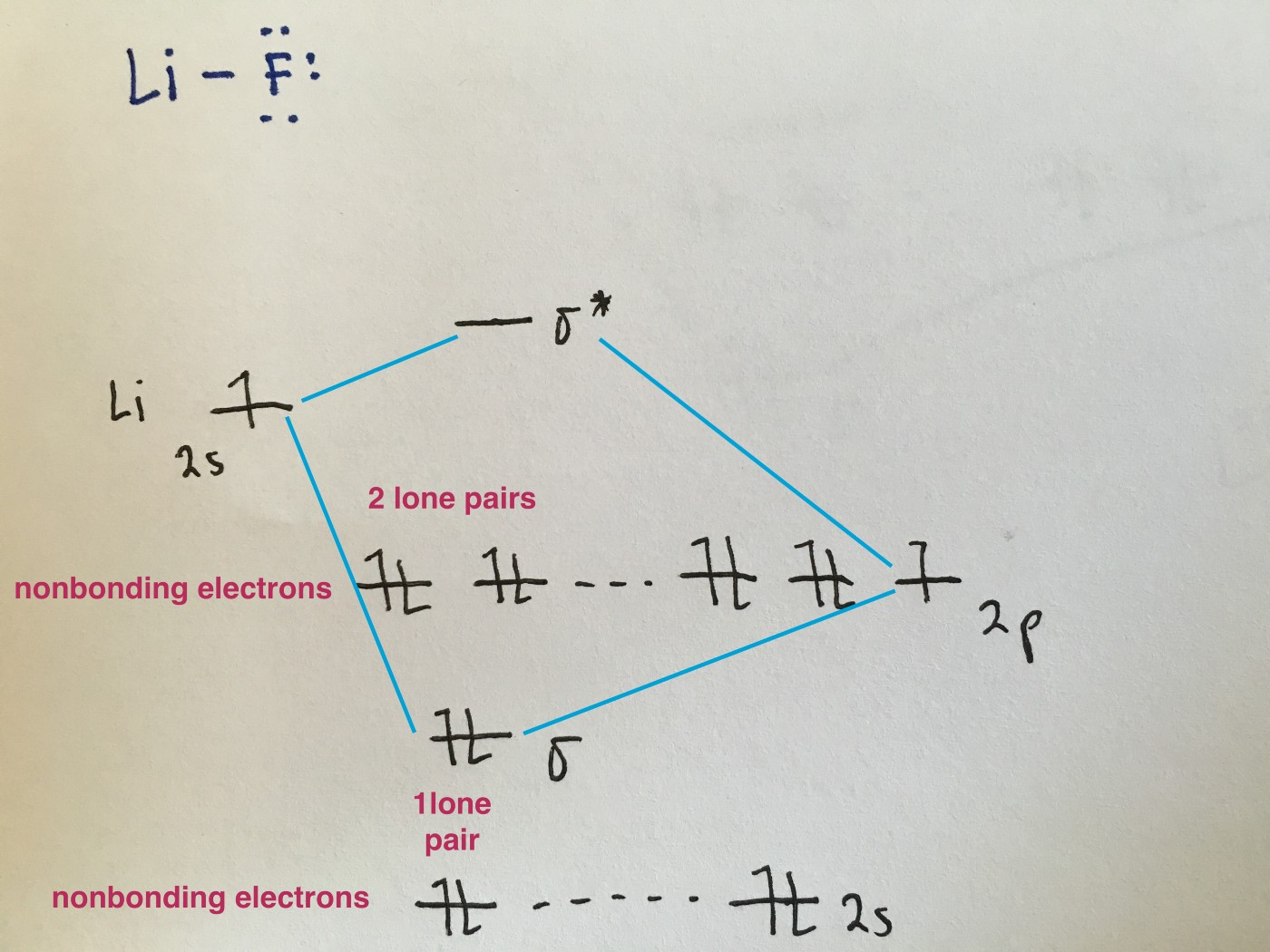 Molecular Orbital Diagram Molecular Orbital Diagrams Simplified Megan Lim Medium