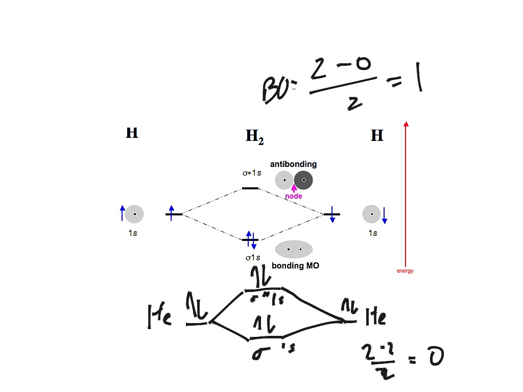 Molecular Orbital Diagram Molecular Orbital For N2 N2 O2 H2 And He2 Chemistry Chemical
