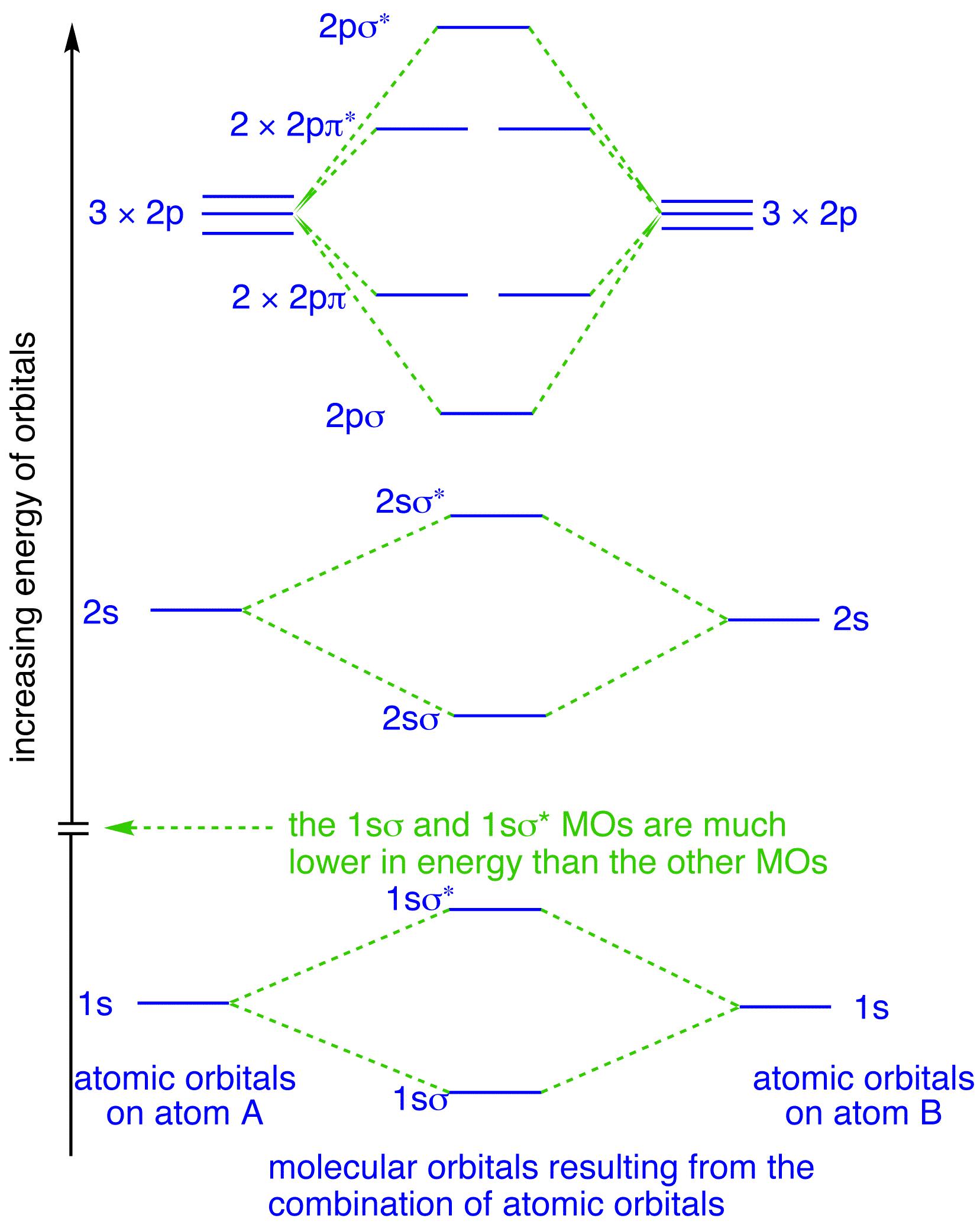 Molecular Orbital Diagram Molecular Orbitals In Fluorine Chemtube3d