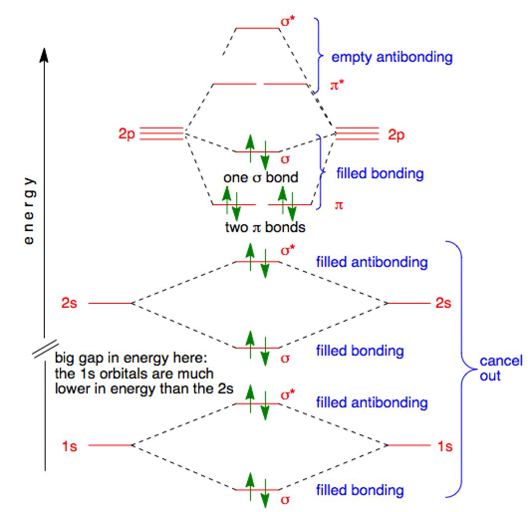 Molecular Orbital Diagram Molecular Orbitals In Nitrogen Chemtube3d