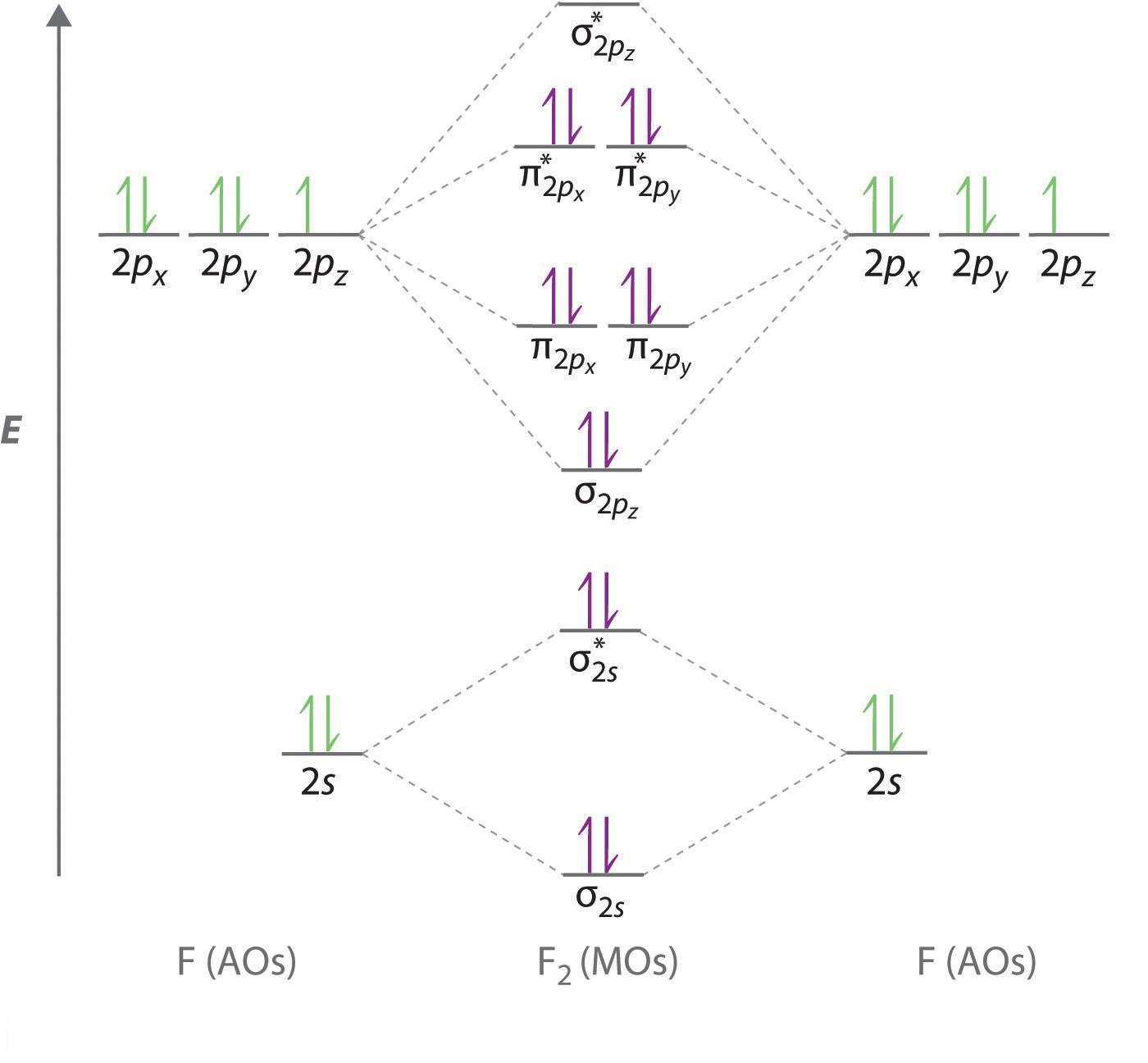 Molecular Orbital Diagram Question Bf938 Socratic