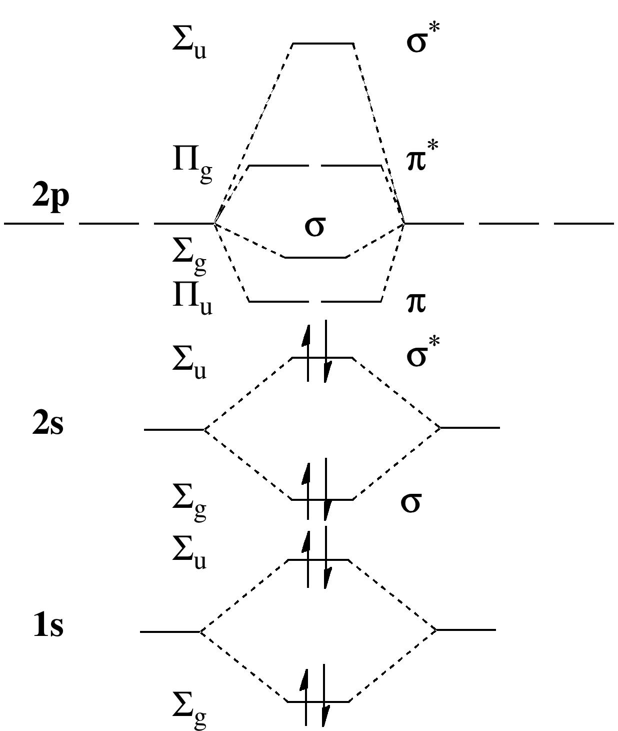 Molecular Orbital Diagram Shorter Is Higher The Strange Case Of Diberyllium Henry Rzepas Blog