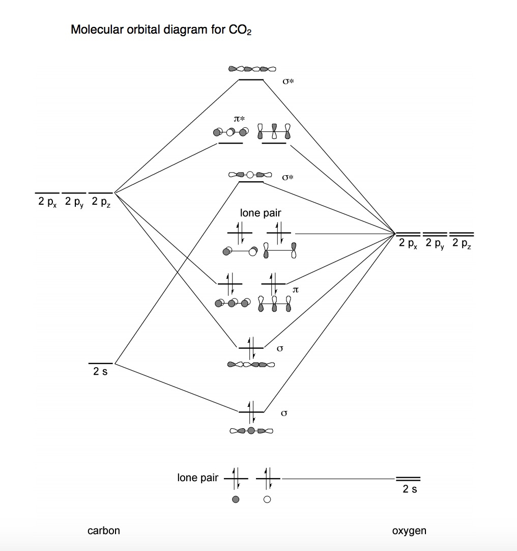 Molecular Orbital Diagram Solved A Molecular Orbital Diagram For Co2 Is Shown What