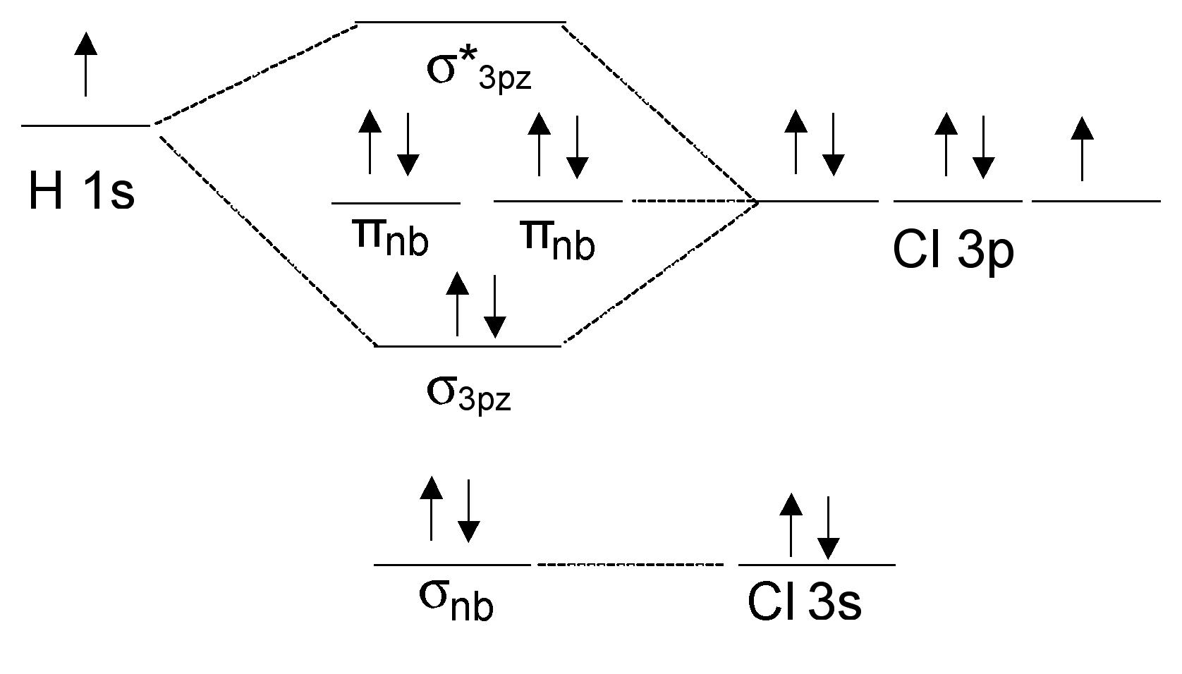 Molecular Orbital Diagram Theoretical Chemistry Energetic Placement Of Atomic Orbitals In