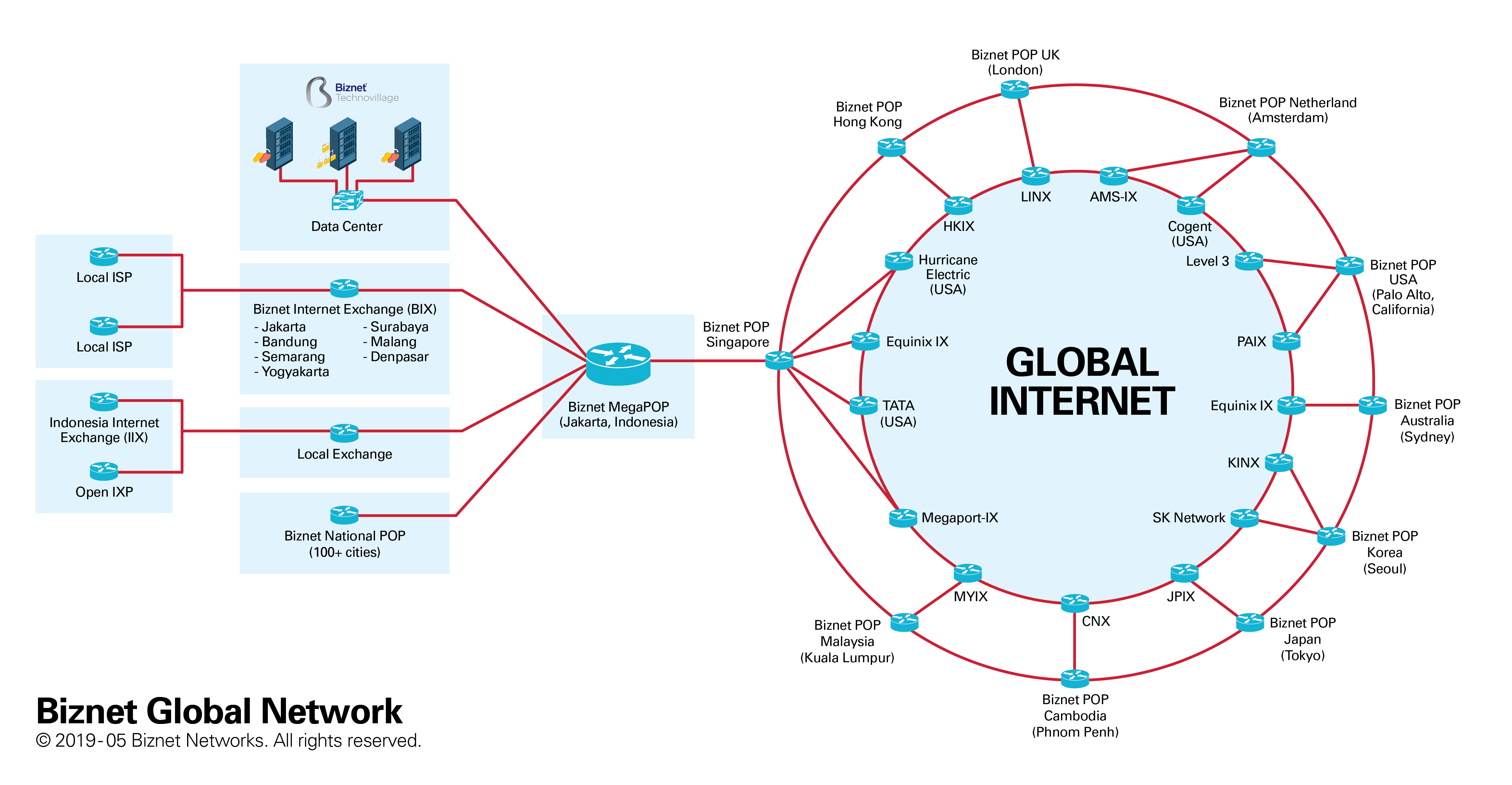 Mpls Network Diagram Biznet Company Network Biznet Global Internet