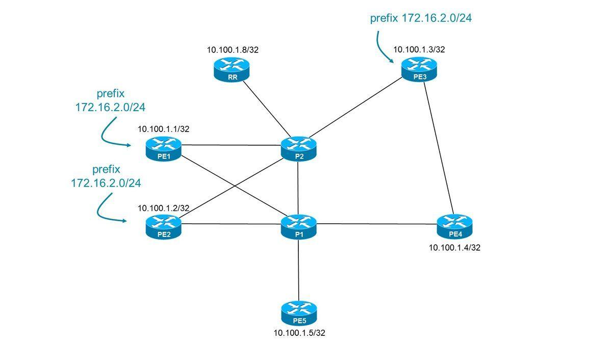 Mpls Network Diagram Border Gateway Protocol Bgp Optimal Route Reflection Cisco