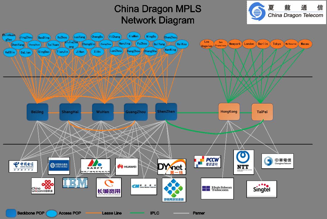 Mpls Network Diagram China Mpls Vpn China Dragon Telecom