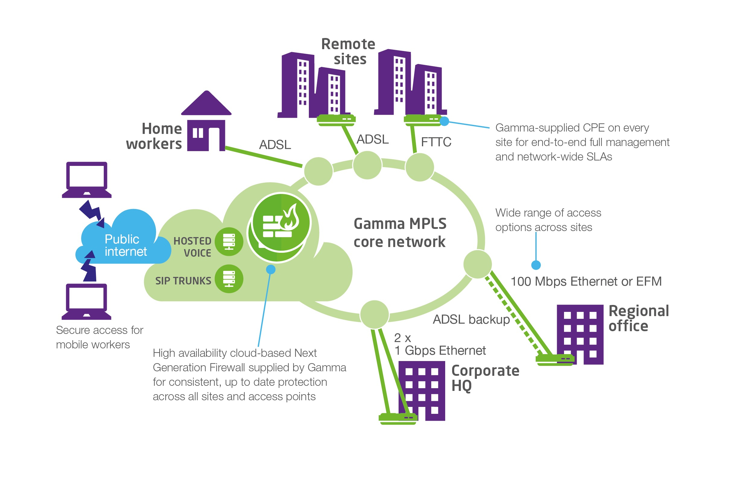 Mpls Network Diagram Converged Private Networks Mpls And Converged Voice Data
