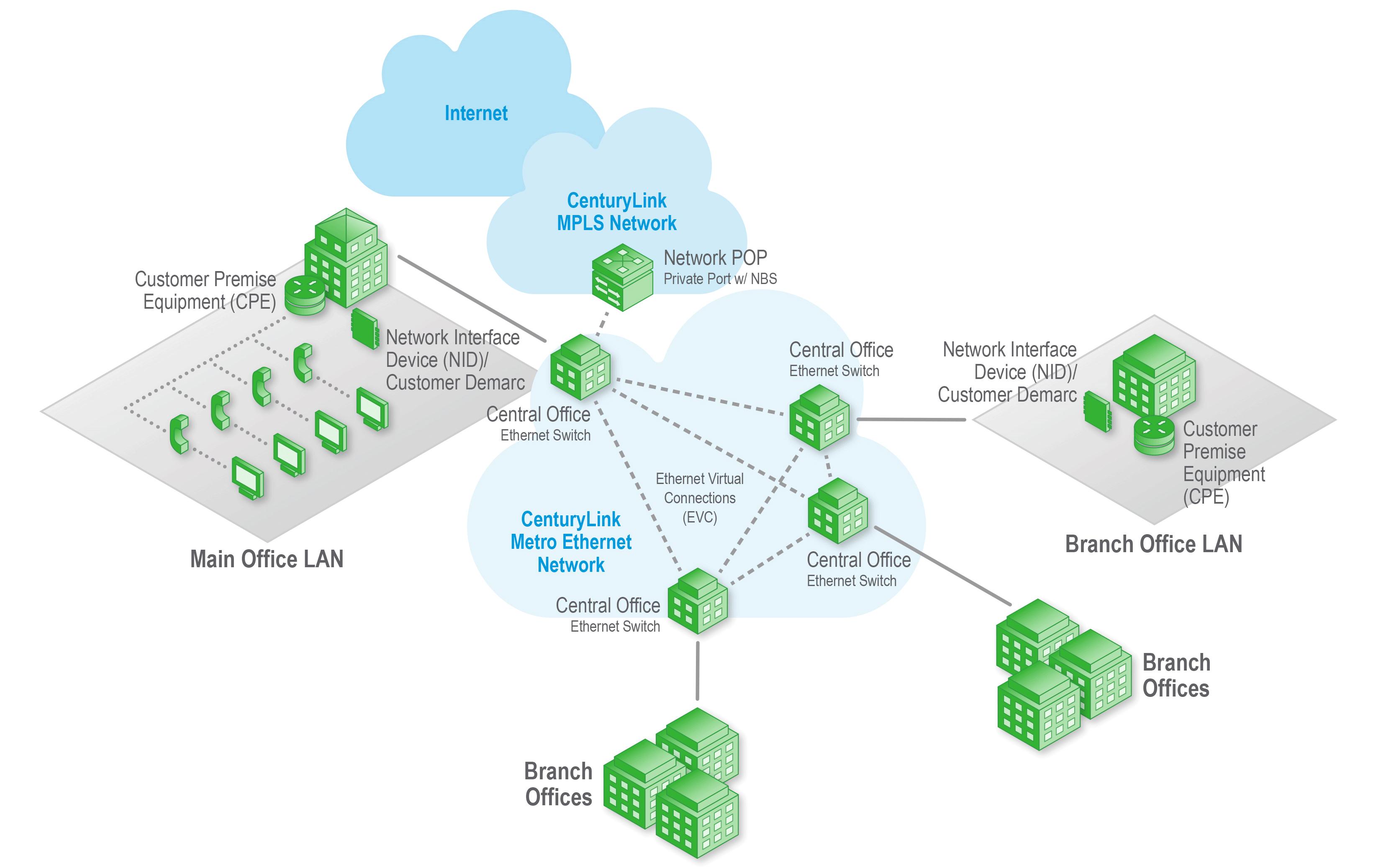Mpls Network Diagram Metro Ethernet Architecture Centurylink