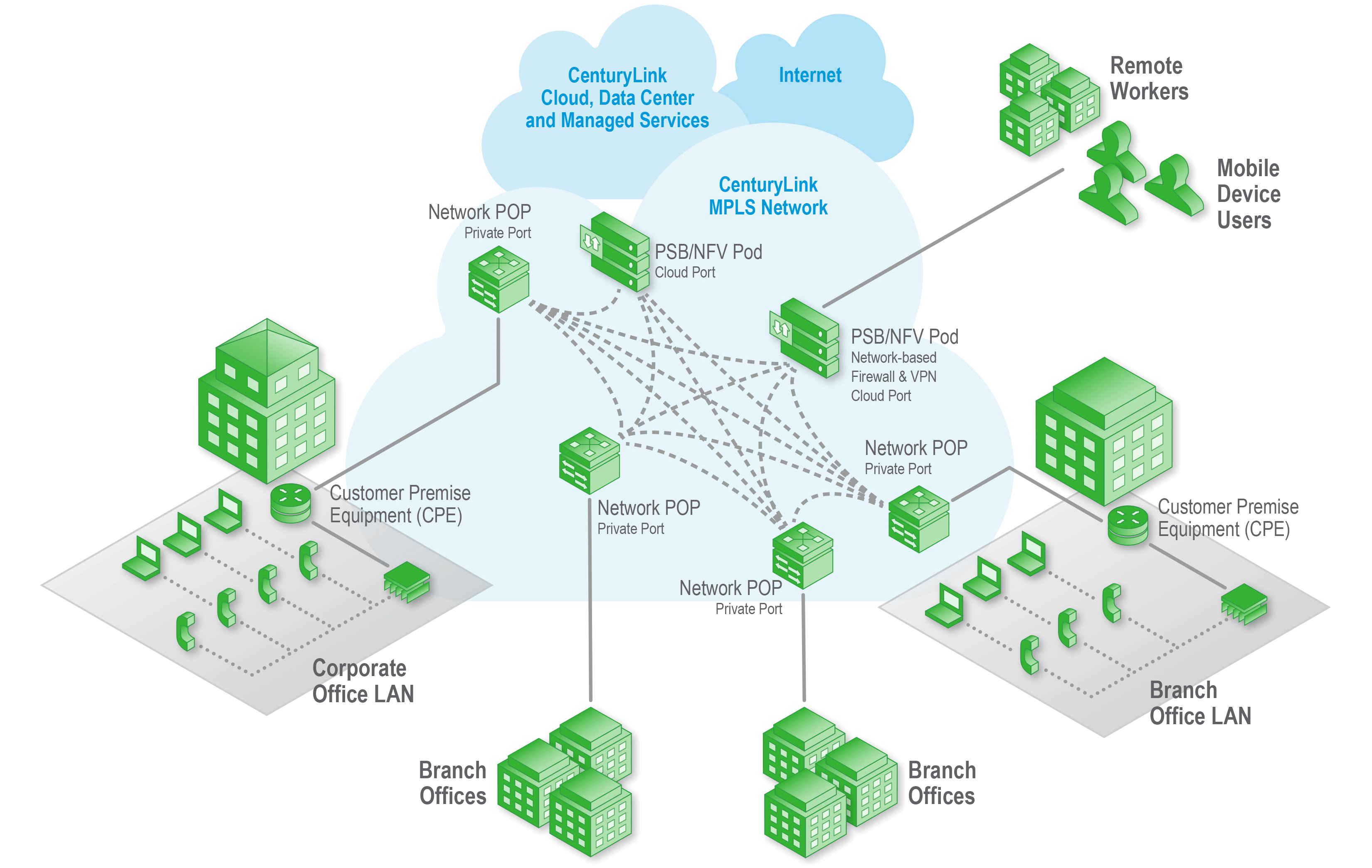 Mpls Network Diagram Mpls Architecture Centurylink
