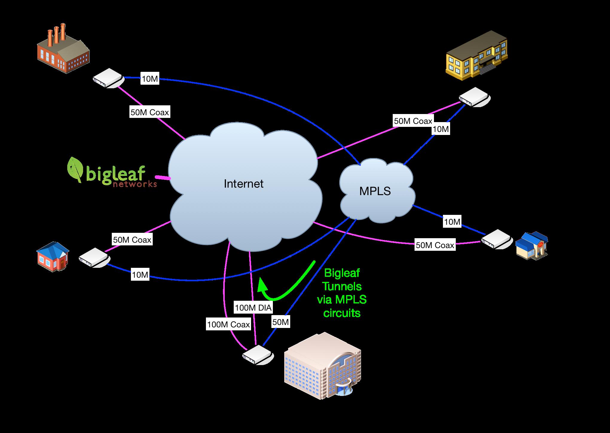Mpls Network Diagram Mpls Blog Post Diagram Bigleaf Networks
