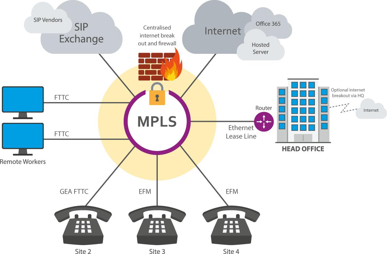 Mpls Network Diagram Mpls Datasharp Uk