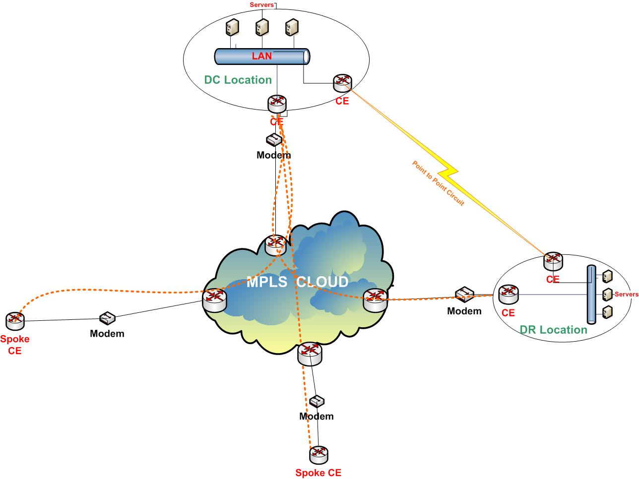 Mpls Network Diagram Mpls Network Mesh Topology Dc Dr Setup Ip Mpls