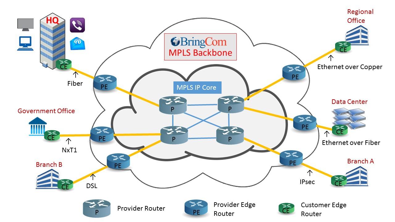 Mpls Network Diagram Mpls Services Bringcom Mpls Ethernet Sd Wan Networks Africa