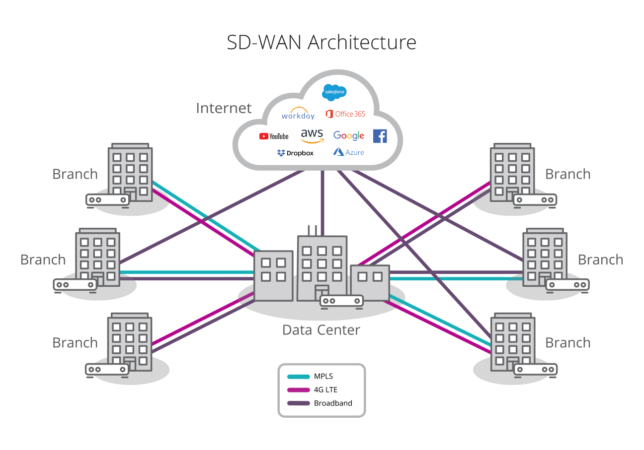 Mpls Network Diagram Sd Wan Explained What Is Software Defined Wan And Why Adopt It