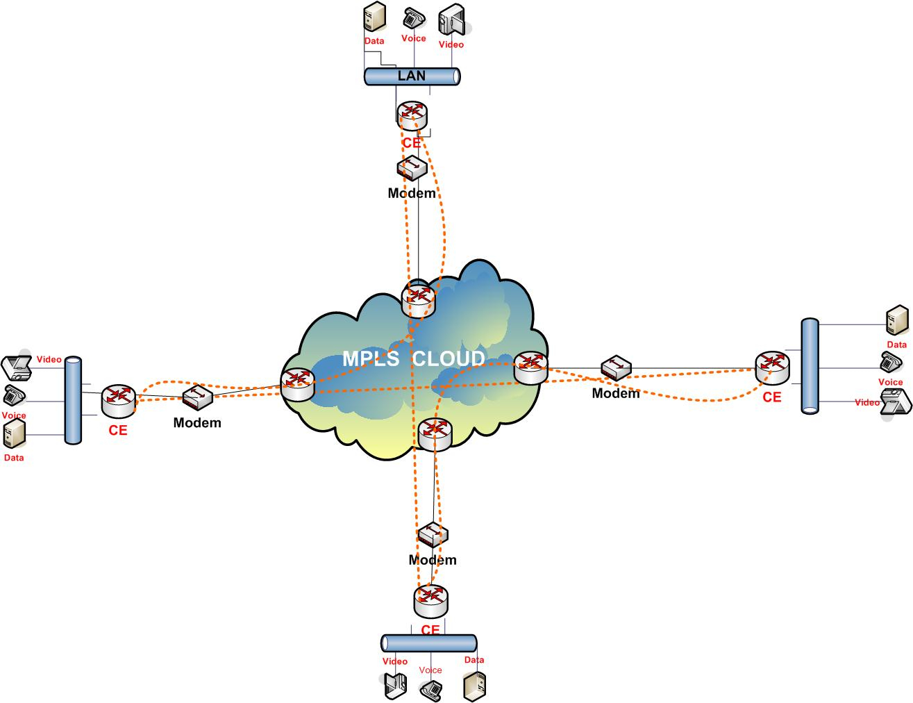 Mpls Network Diagram Voice And Video On Mpls Network Ip Mpls