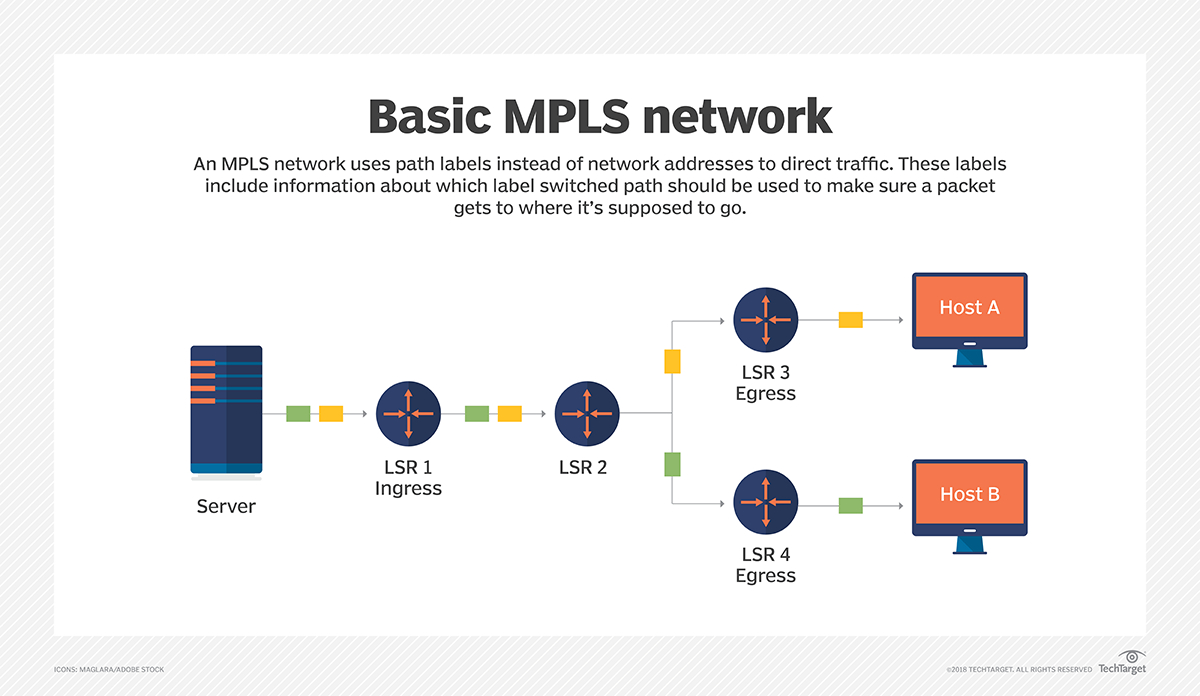 Mpls Network Diagram What Is Multiprotocol Label Switching Mpls Definition From
