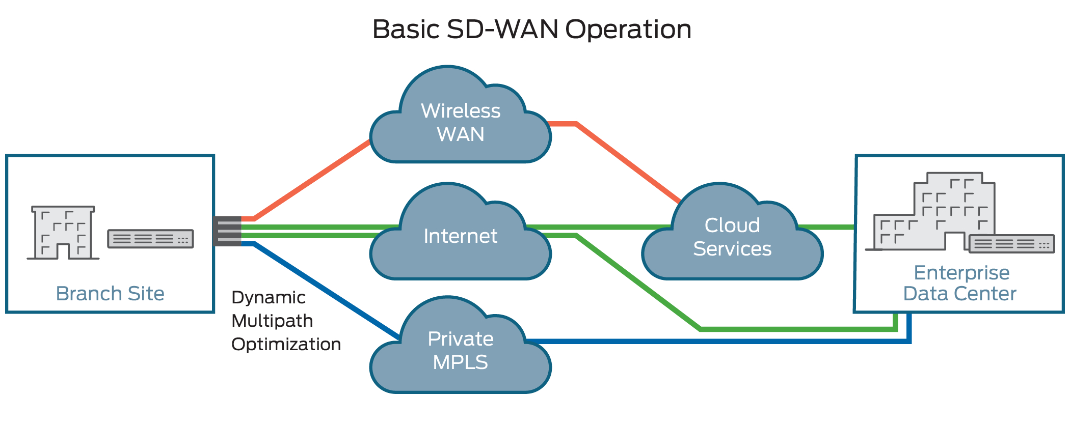 Mpls Network Diagram What Is Sd Wan Software Defined Wide Area Network Juniper Networks
