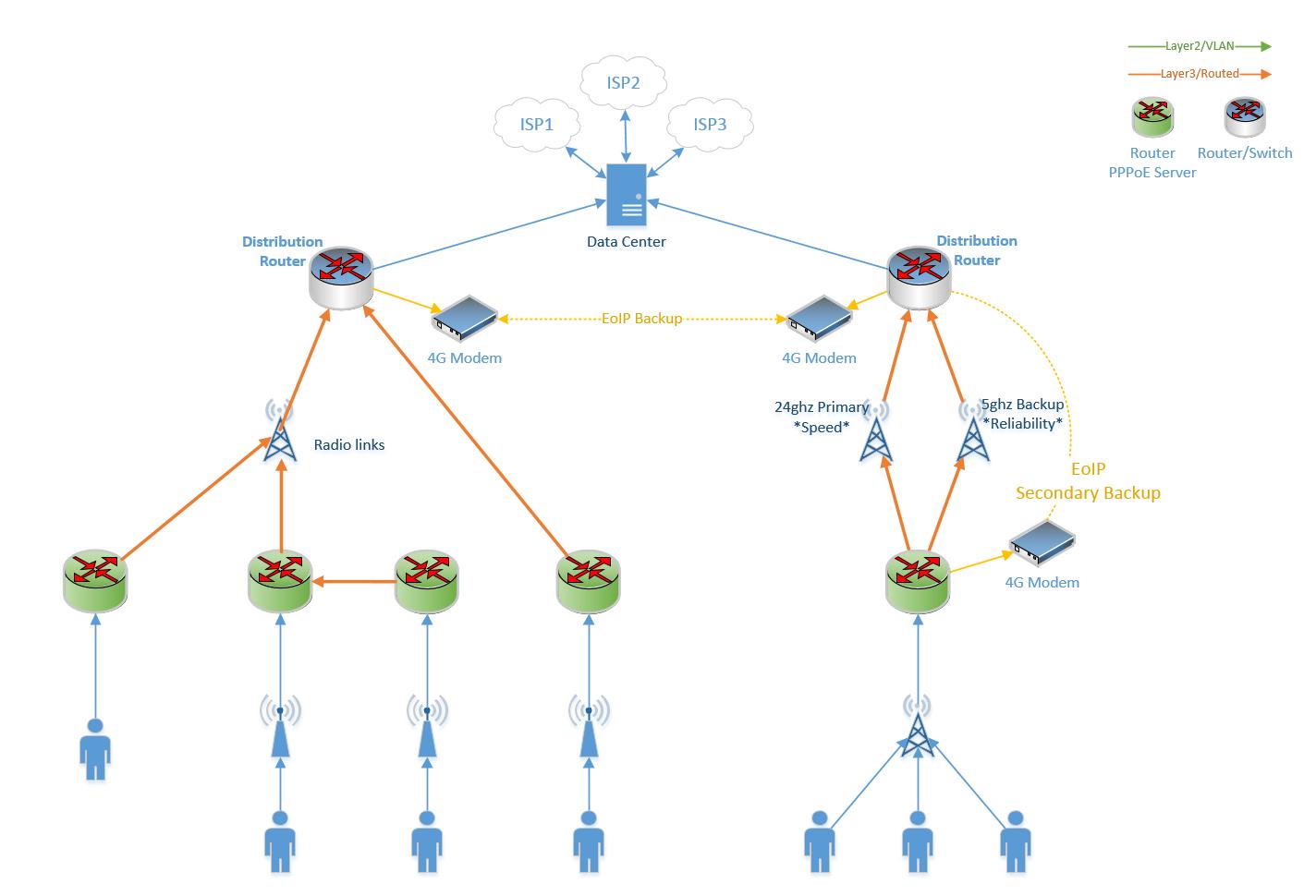 Mpls Network Diagram Wisp Network Design Topology Advise Mikrotik