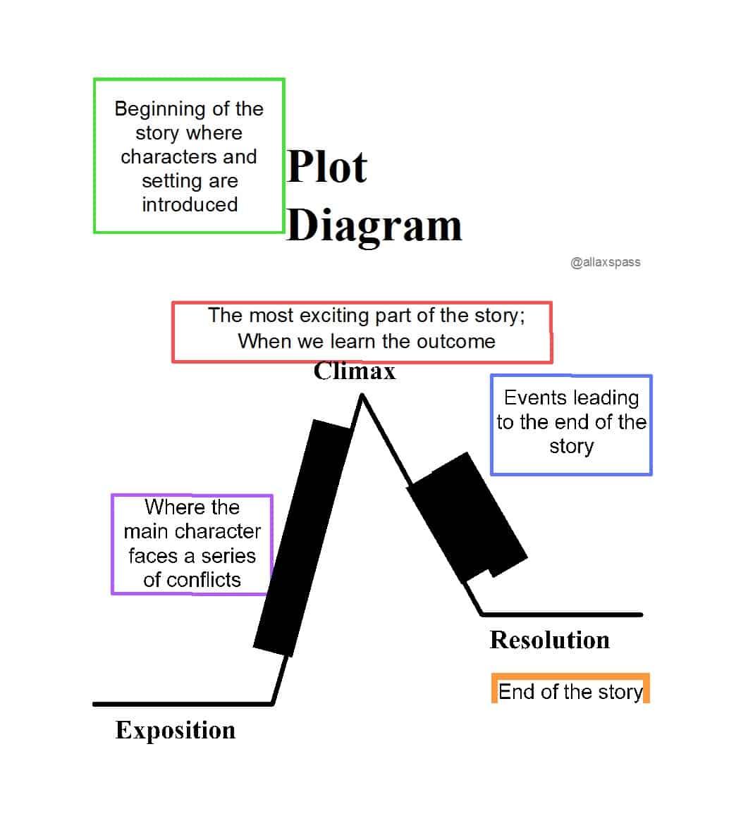 Plot Diagram Template Example Diagram Plot Wiring Diagrams Interval