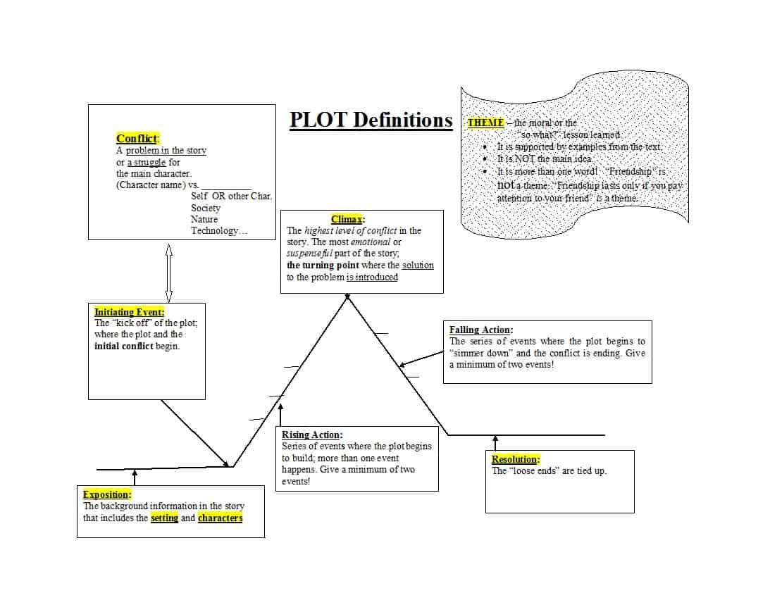Plot Diagram Template How To Make Plot Diagram Template How To Make Plot Diagram Template