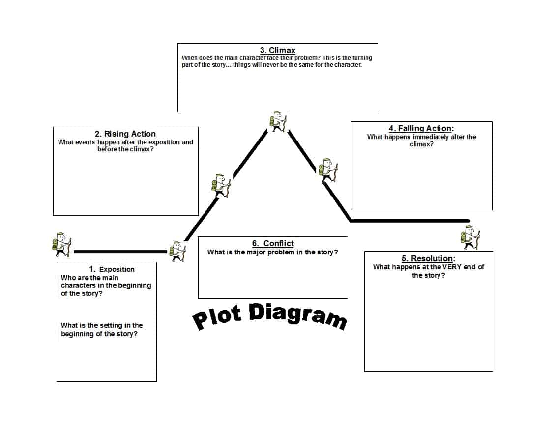 Plot Diagram Template Story Pyramid Template Erhayasamayolver