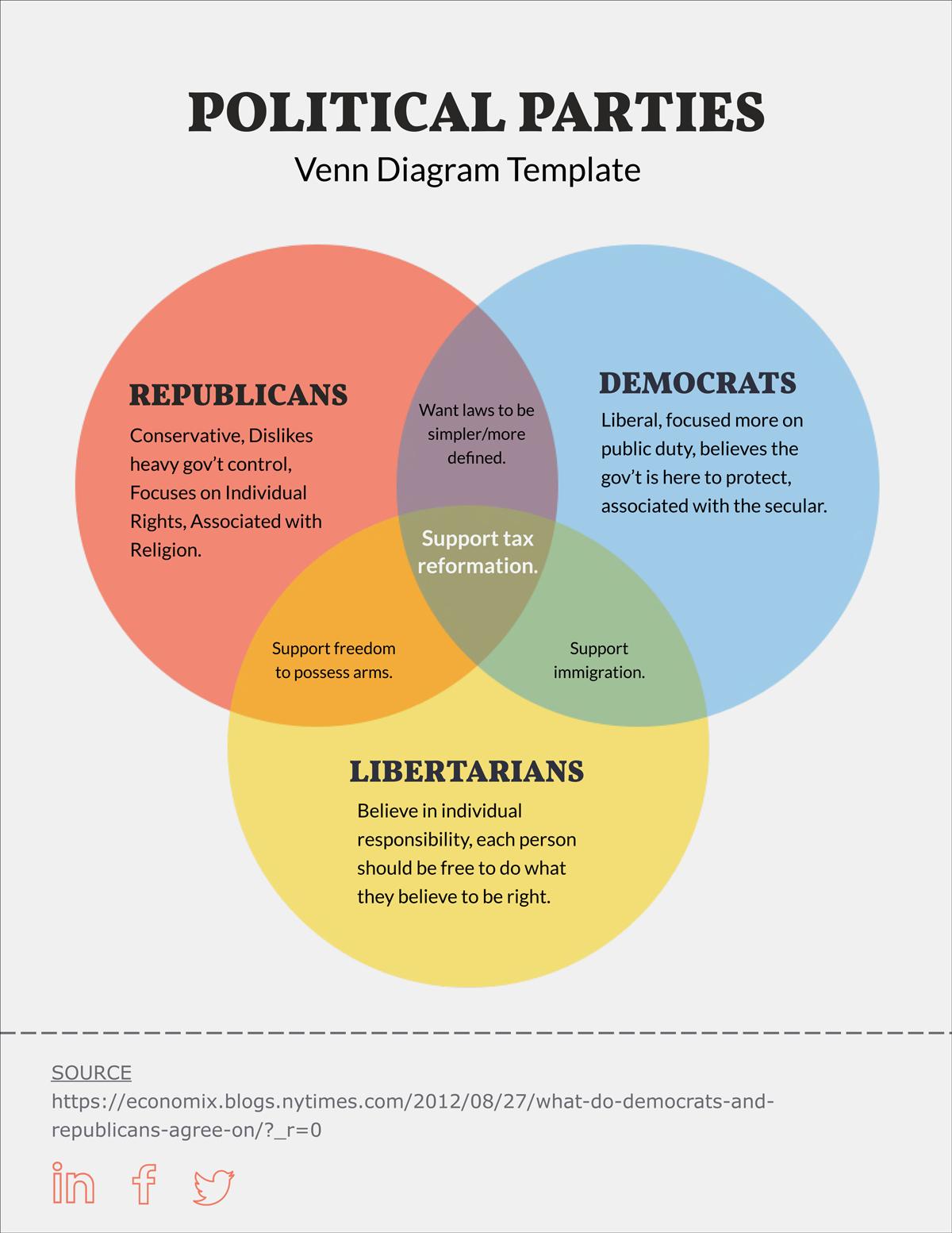 Printable Venn Diagram Free Venn Diagram Template Edit Online And Download Visual