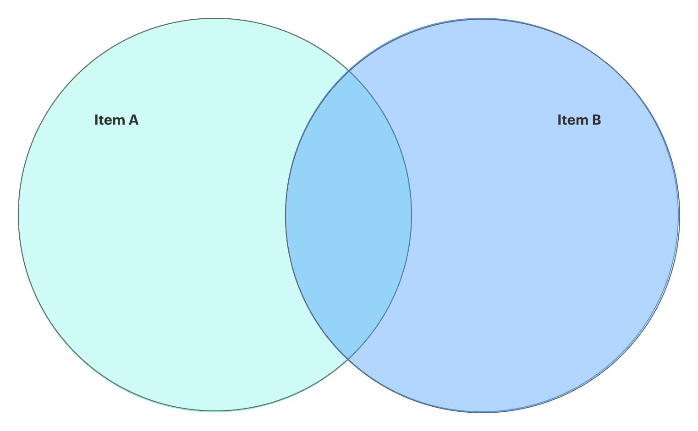 Printable Venn Diagram How To Make A Venn Diagram In Google Docs Lucidchart Blog
