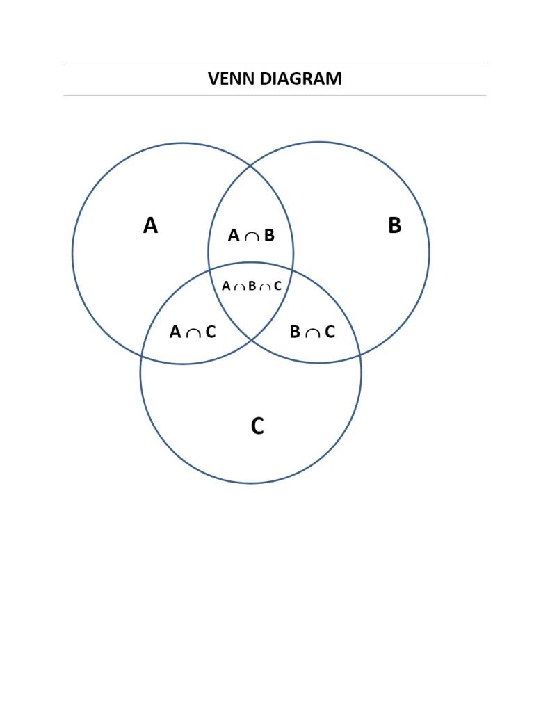 Printable Venn Diagram Venn Diagrams Template Free Printable Diagram