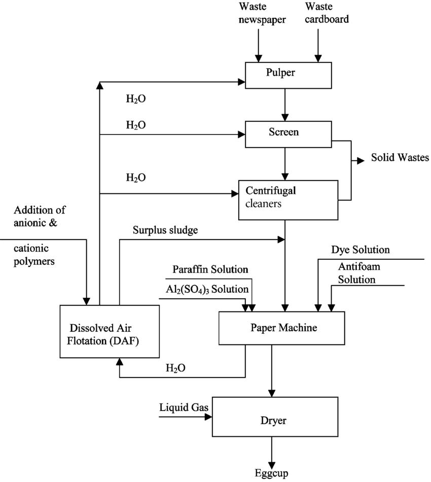 Process Flow Diagram Paper Production Process Flow Diagram Wiring Diagrams Dash