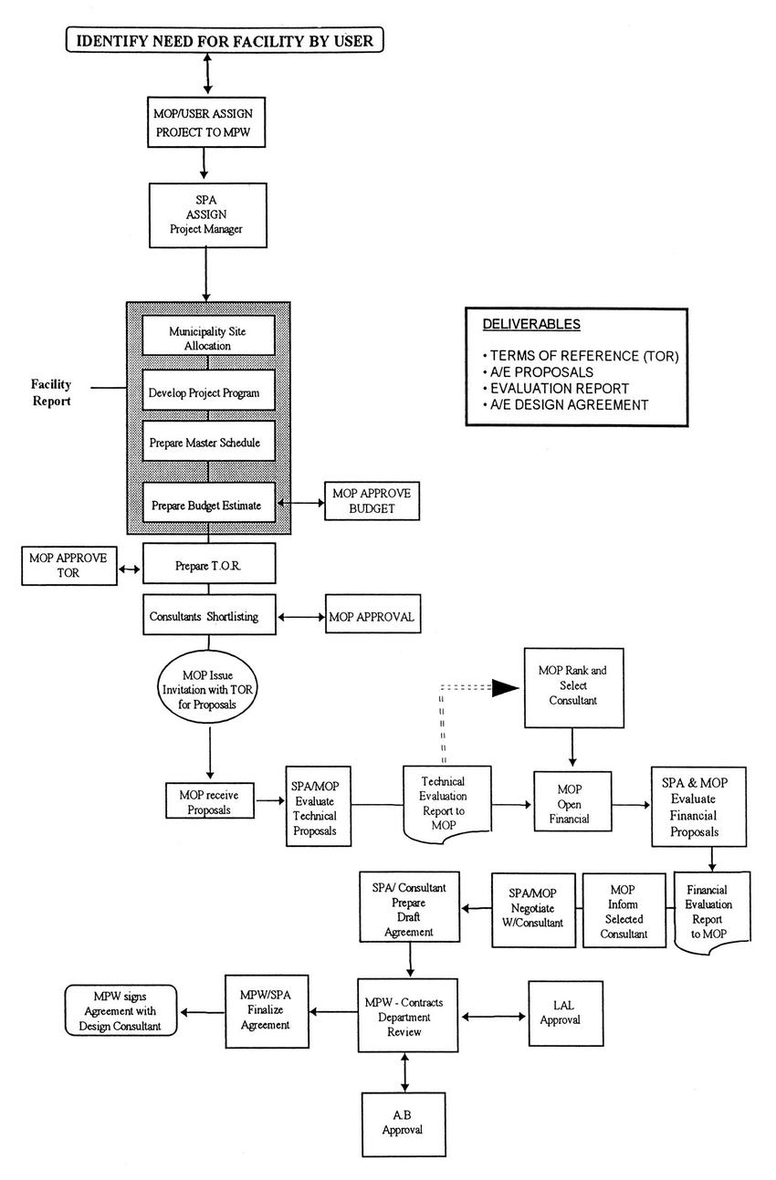 Process Flow Diagram Pre Design Process Flow Chart Download Scientific Diagram